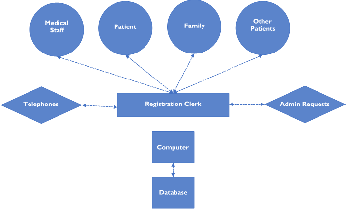 Patient Access Diagram